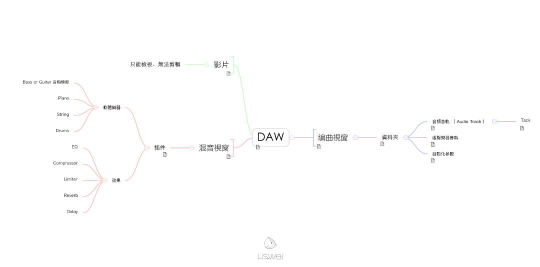在初解階段我們可以先將 DAW 分成這幾個子項目來講解:視窗、音軌、插件。