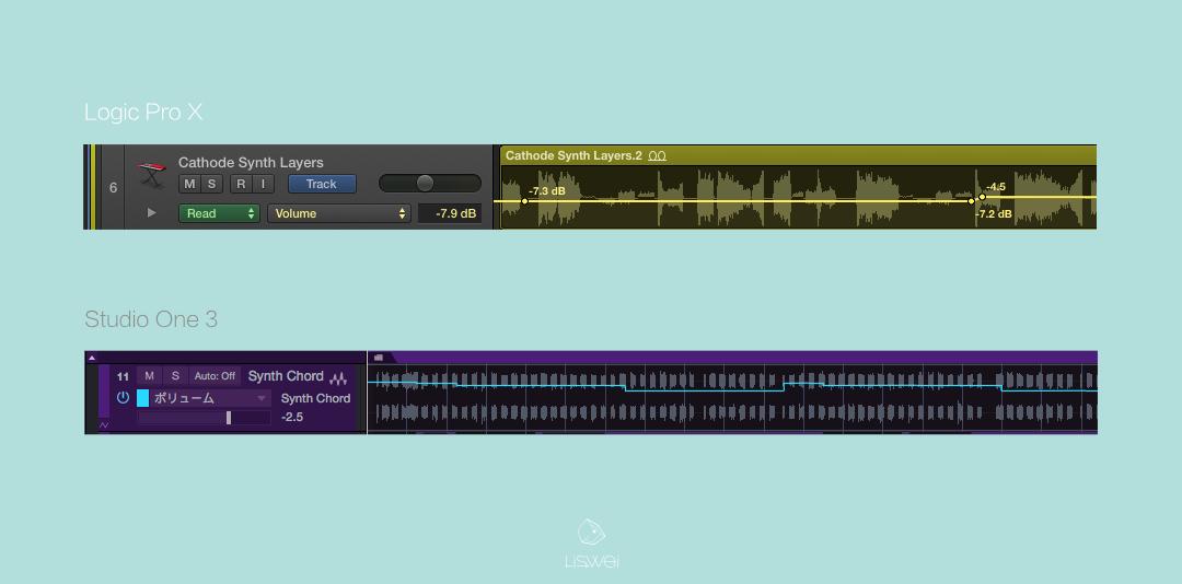 Logic Pro 與 Studio One 的 Automation Track 截圖。