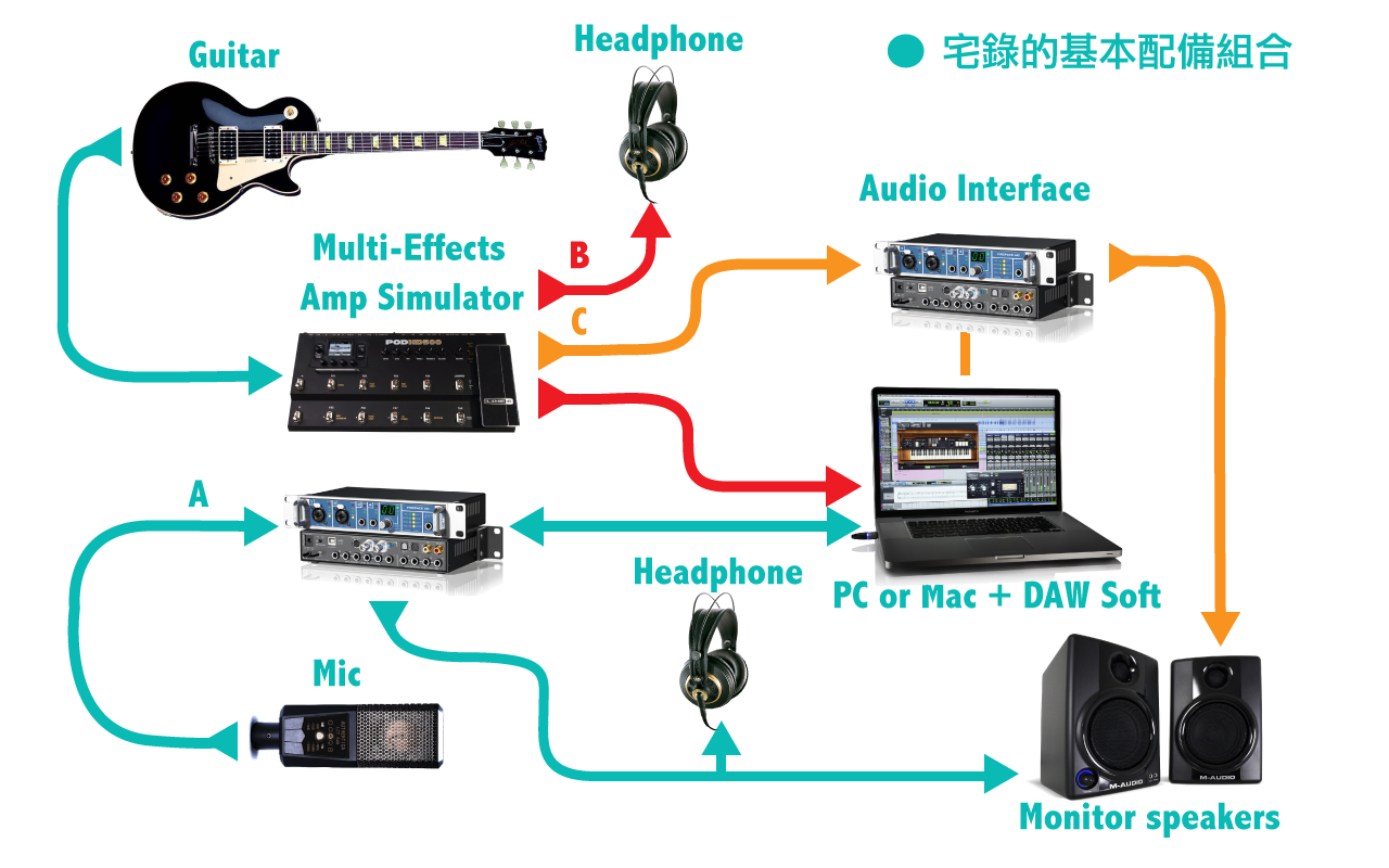 Audio Interface | Image By LiSWEi.com