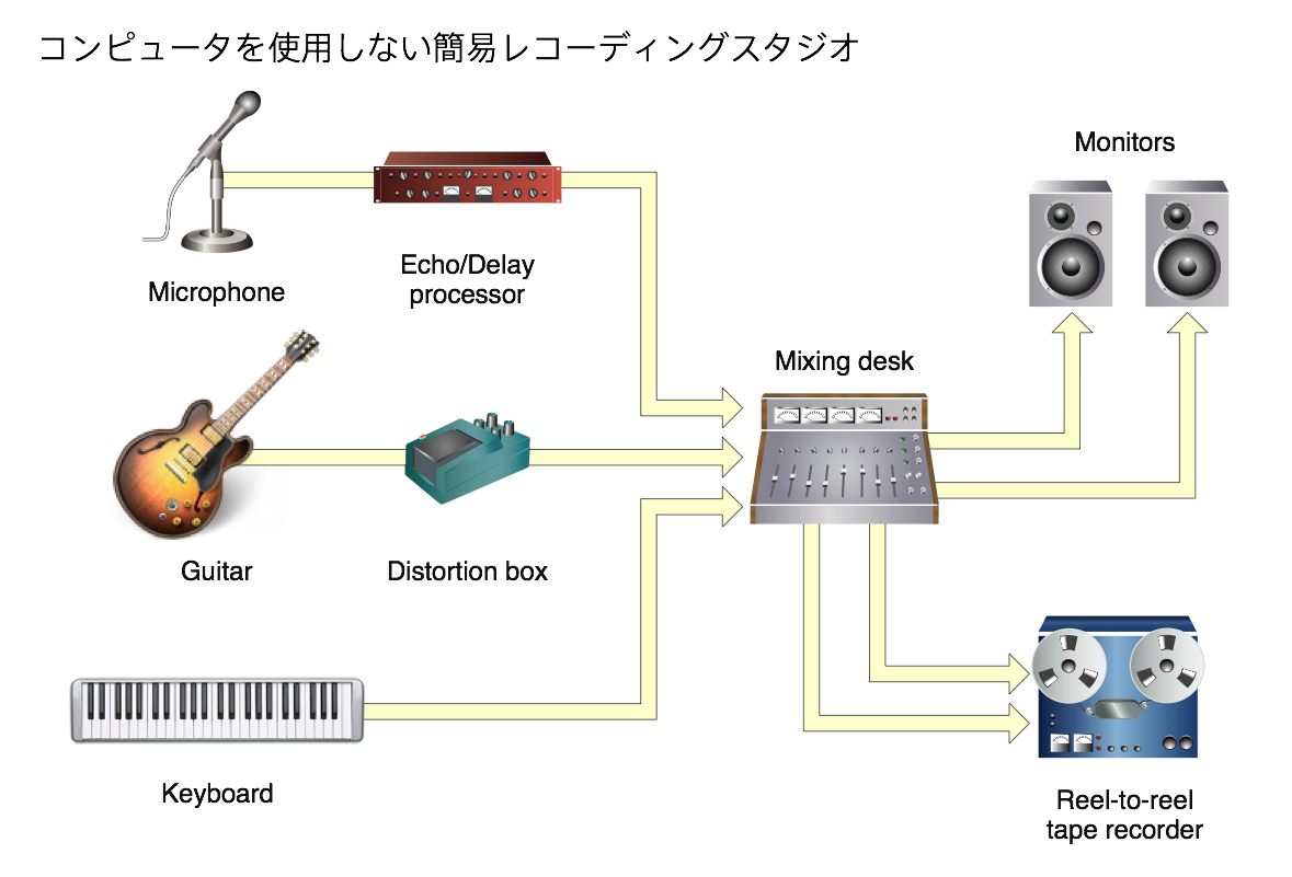 Recording Studio|from :CoreAudioOverview Pdf