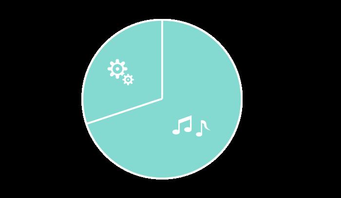 作曲方法 70% 軟體操作 30%