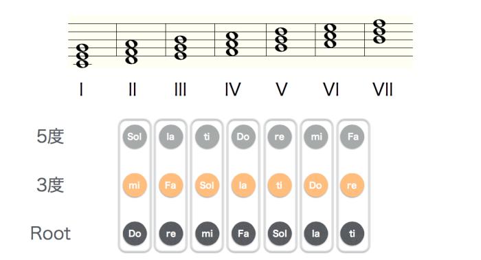 音階的分析與介紹