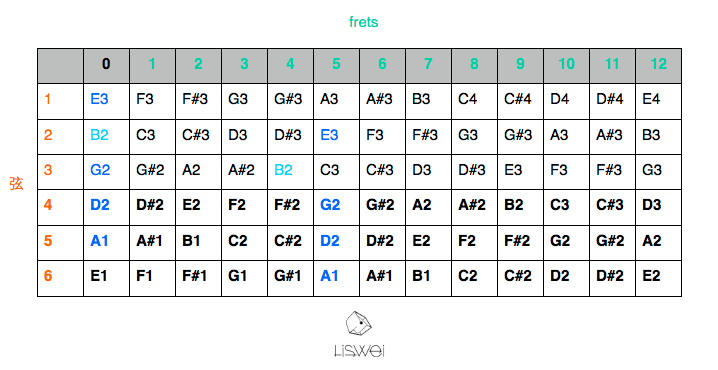 關於吉他指板上的相關音高關係圖表。