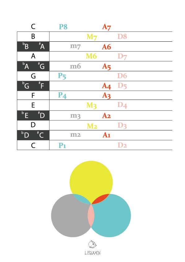 音程推算範例圖表