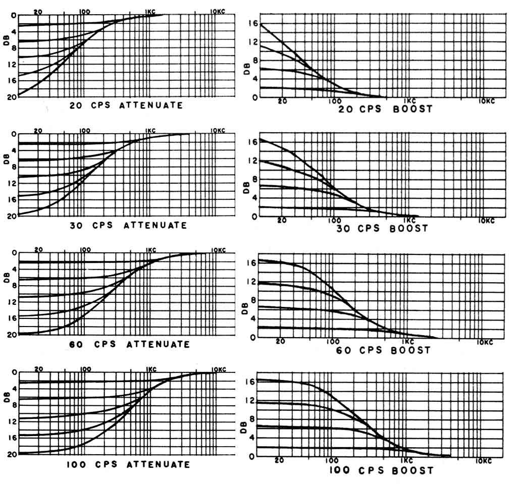 根據實機的說明記載,Boost & Atten 在各區段的作用幅度。