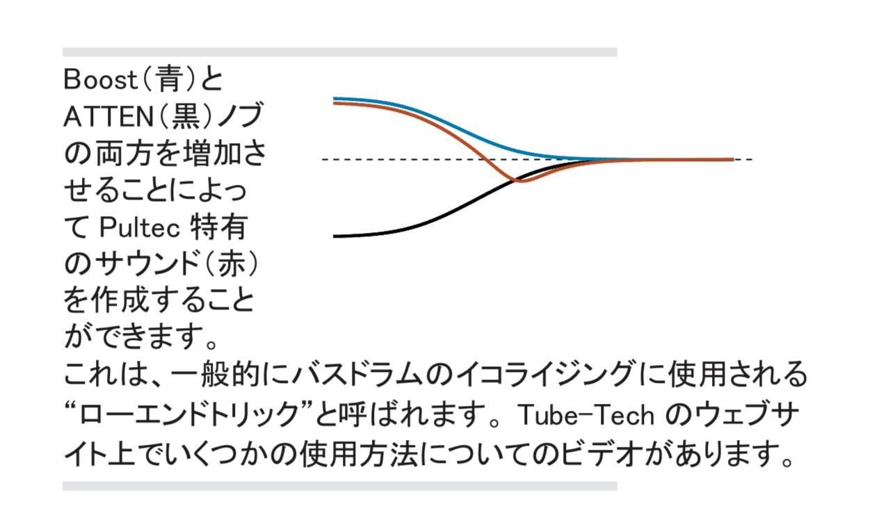 這是 Universal Audio 的  Tube-Tech 說明書中的註解,藍色的是 Boost 、黑色的線是 Atten ;而兩者相加後的結果即是紅色的線。