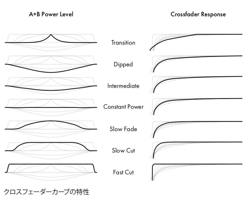 關於Ableton Live  內部 Crossfade 的淡出淡入曲線種類。