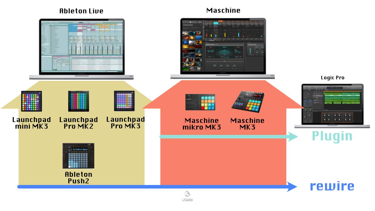 不同的軟體對應不同的機器有著不一樣的控制機能,現在在購買前也可以考慮一下哪一台機種對於您目前的軟體支援性最佳。