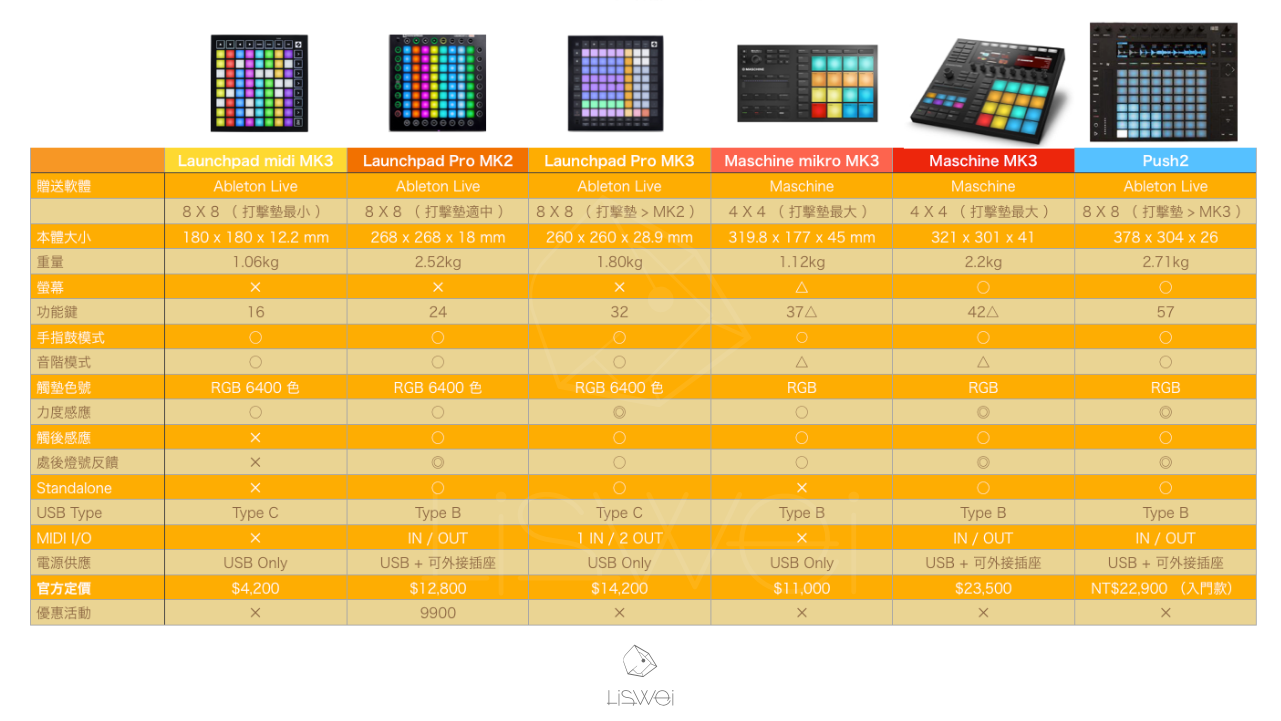 各種 Grid MIDI 控制器機種對比表格