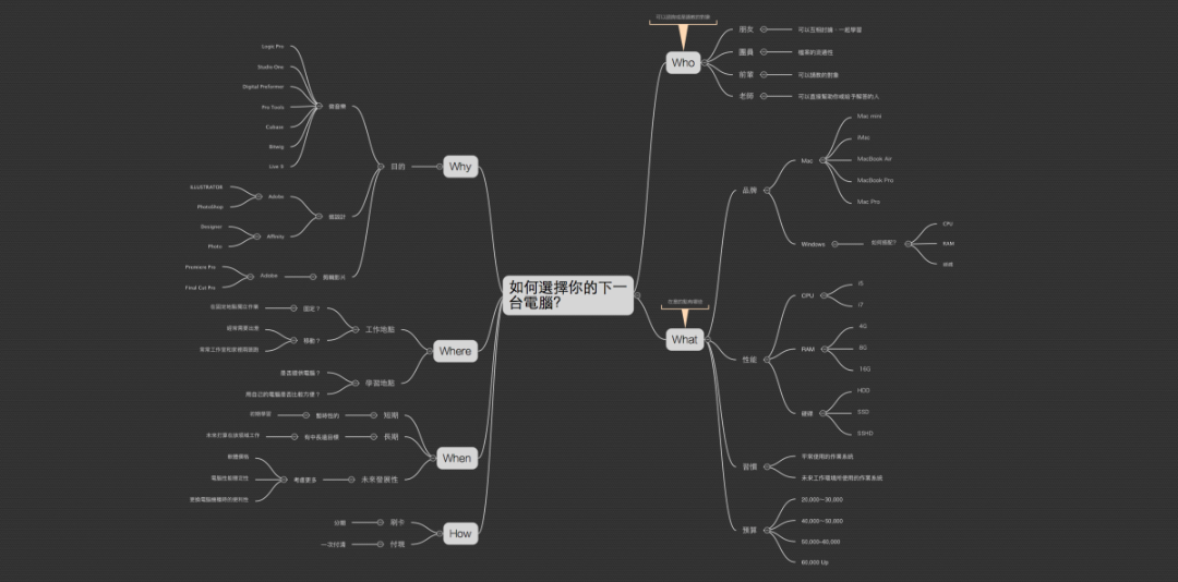 iThoughtsX 是一套 MindMap 的製圖軟體,也是目前使用過的 MindMap 軟體中介面設計最簡潔好用的。